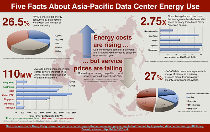 APAC-DC-Energy-Use-Infographic-Reduced
