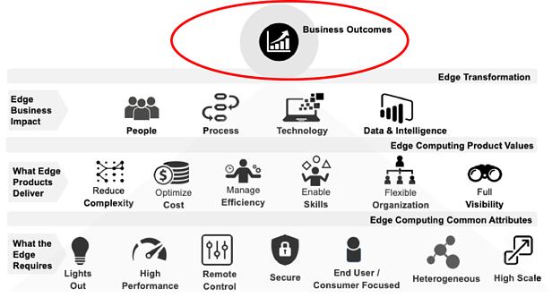 edge-model-business-outcomes