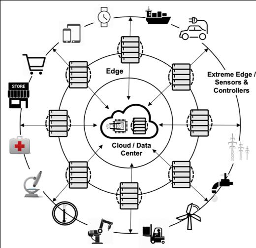 figure 2 edge use-case eco system