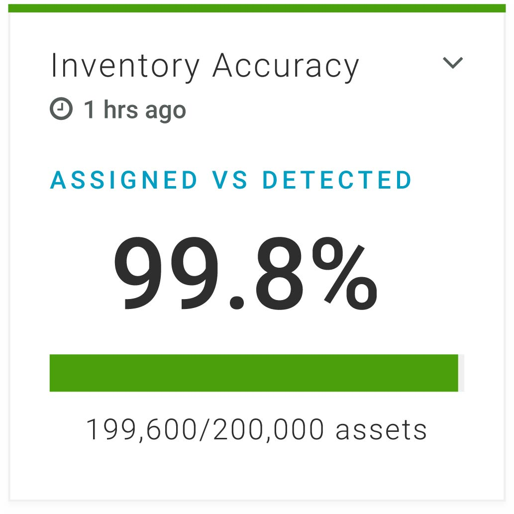 RF Code CenterScape Asset Management Widget Preview